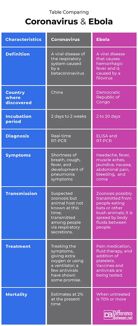 Difference Between Coronavirus and Ebola | Difference Between