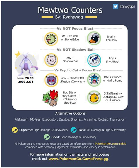Mewtwo Counter Graphic w/moveset info and catch CP range