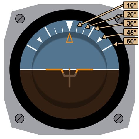 It indicates pitch (fore and aft tilt) and bank (side to